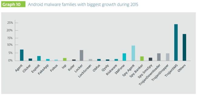 Dies sind die Malware-Familien für Android-Geräte, die im Jahr 2015 das größte Wachstum aufzuweisen hatten. (Grafik: Eset)