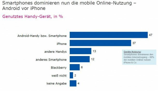 Android liegt bei der mobilen Internetnutzung vor iOS. Foto: IP Deutschland TNS Emnid.