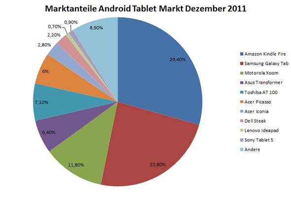 Marktanteile Android Tablet Markt Dezember 2011