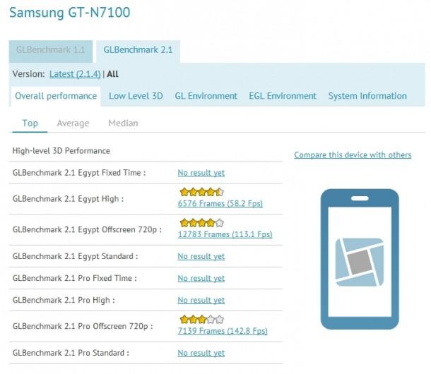 Die Testergebnisse des Note 2 sind besser als jene des Galaxy S3. (Foto: phonearena)