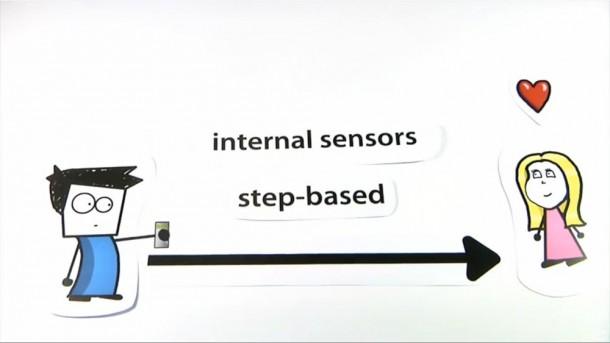 Smart Navi errechnet seine Position Schrittbasiert mittels internen Sensoren des Smartphones somit ist ein GPS Signal nur zu Beginn notwendig um den Anfangspunkt zu bestimmen. Foto: HTC.
