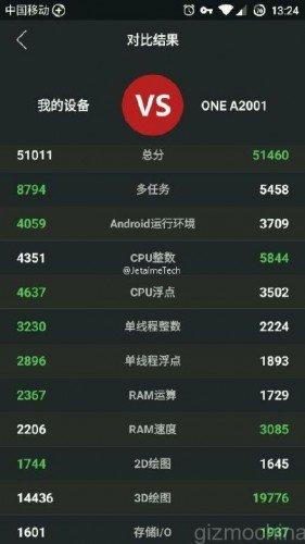 OnePlus2-Antutu-Score-Underclocked