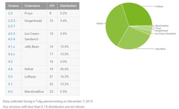 Android 6.0 Marshmallow usage statistics