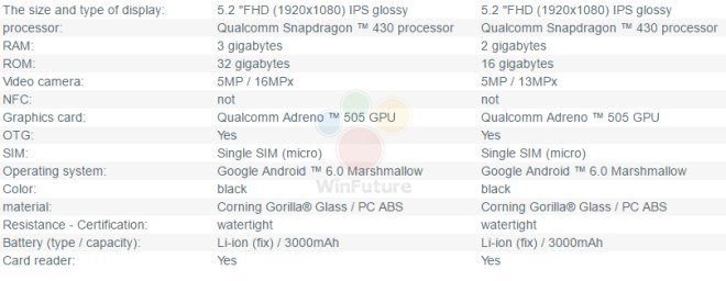 Moto G4 specs 2 - Moto G4 and G4 Plus full Technical Specifications leaked