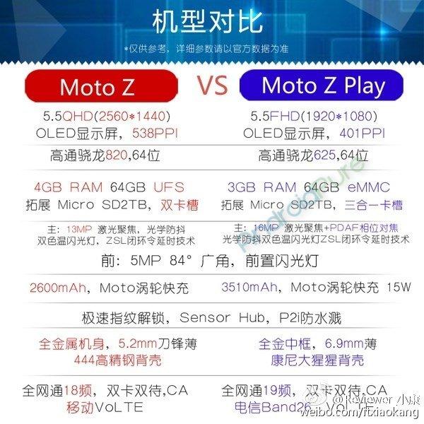 Moto Z Play Specs