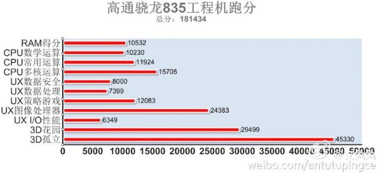 Snapdragon 835 Antutu - Snapdragon 835 scores 181,434 on Antutu: Octa-core CPU, Adreno 540 GPU