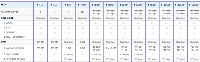 JIo Unlimited 4G Plans - Reliance Jio brings 4G UNLIMITED plans with 1GB/day for 84 days at Rs. 399
