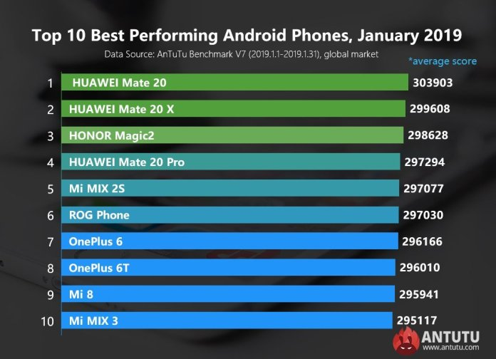 top 10 best performing phones of January 2019