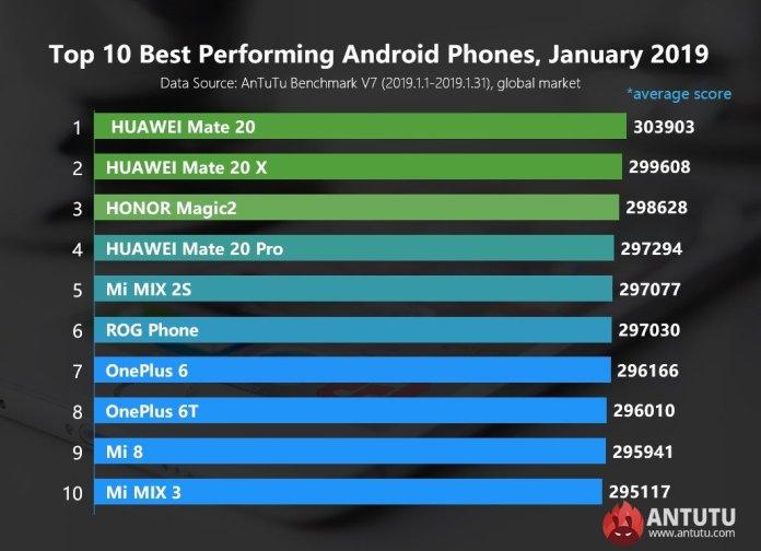 top 10 best performing phones of January 2019
