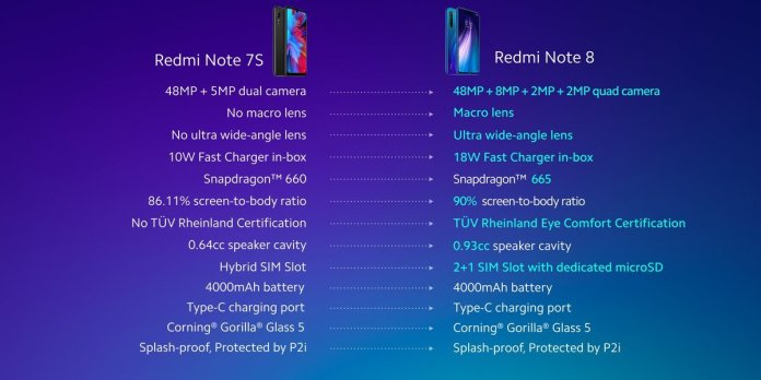 Redmi Note 8 vs Note 7S