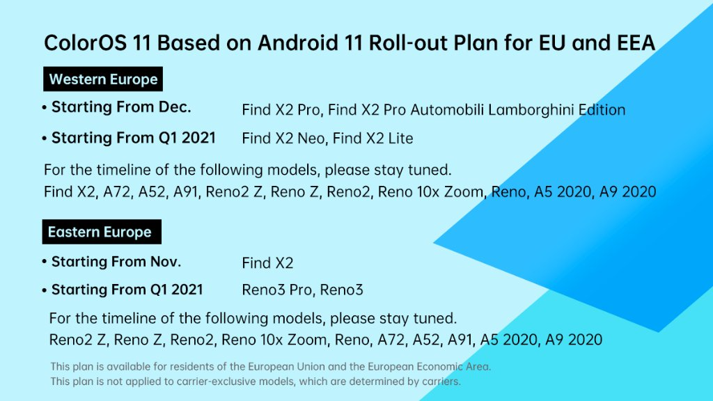 OPPO phones which are eligible for ColorOS 11 update based on Android 11 in Europe