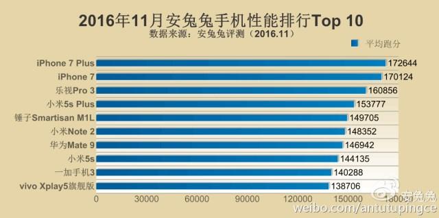 antutu-top-telefoane-1 TOP 10: AnTuTu publica lista telefoanelor puternice in noiembrie 2016