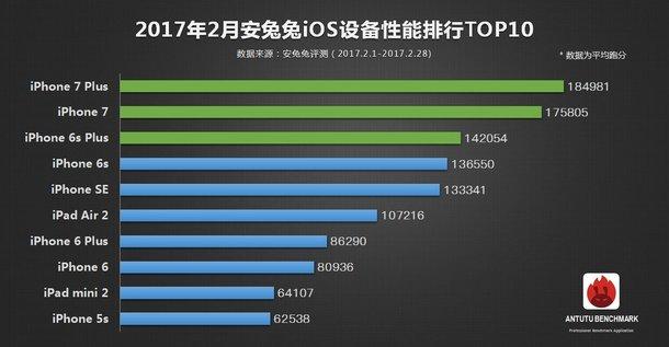 TOP 10 februarie, cele mai puternice telefoane conform AnTuTu