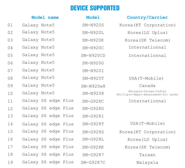supported devices by infinit rom for note 5 and s6 edge plus