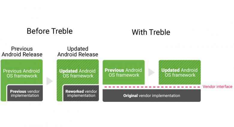 Project Treble 1