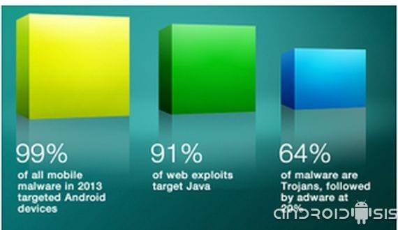 phil schiller de apple android tuvo el 99 1 Phil Schiller de Apple: Android® tuvo en el 2013 el 99% de malware(gusano) móvil