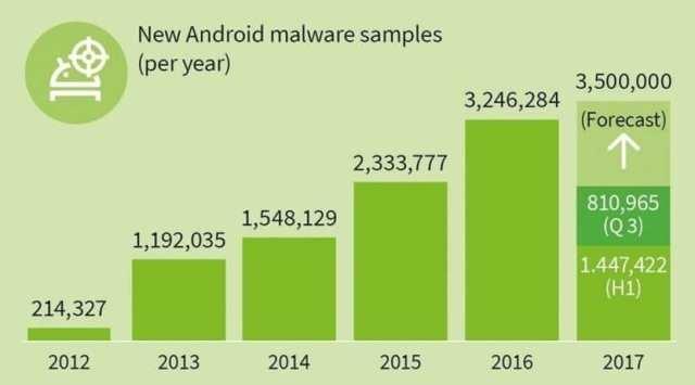 Datos virus en Android
