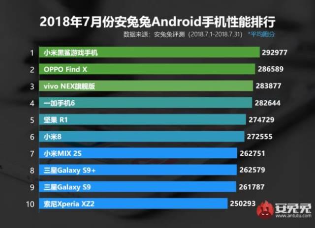 Los 10 teléfonos más potentes de julio de 2018