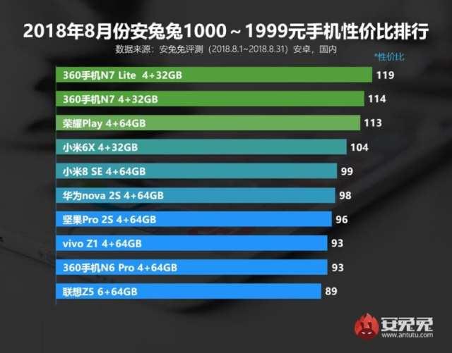 Los teléfonos de mejor relación rendimiento-precio, según Antutu