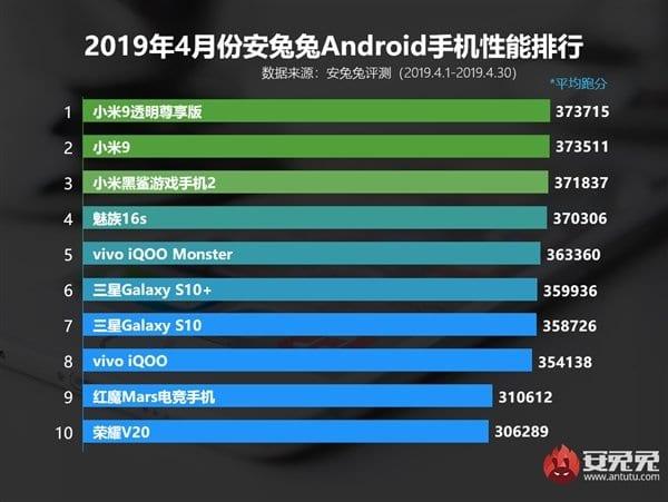 Los 10 teléfonos más potentes de abril de 2019 de AnTuTu