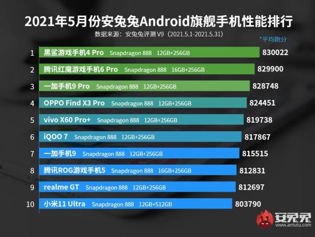 Los móviles gama alta con mejor desempeño de junio del 2021