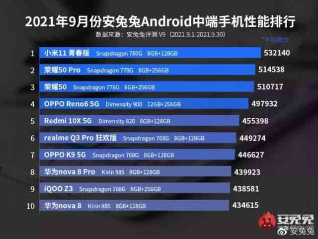 Los móviles gama media con mejor desempeño del momento, según Antutu
