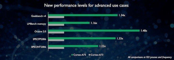 Porovnání Cortex-A75 (zelená), Cortex-A73 (šedá)