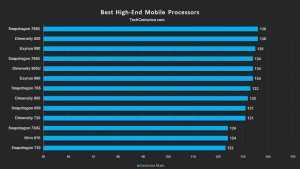 أفضل معالجات الهواتف الذكية في 2020 والمقارنة بينهم