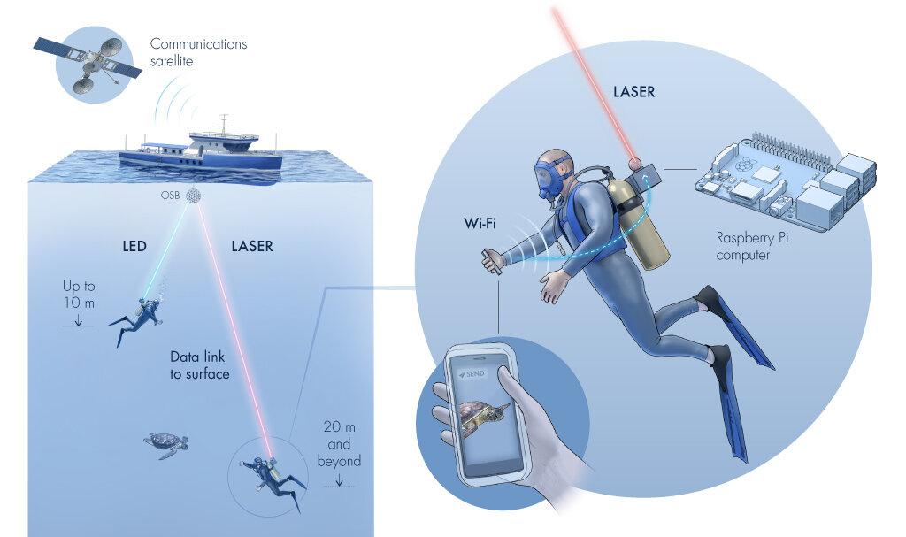 تطوير تقنية جديدة باستخدام الليزر لتشغيل شبكات Wi Fi تحت سطح الماء