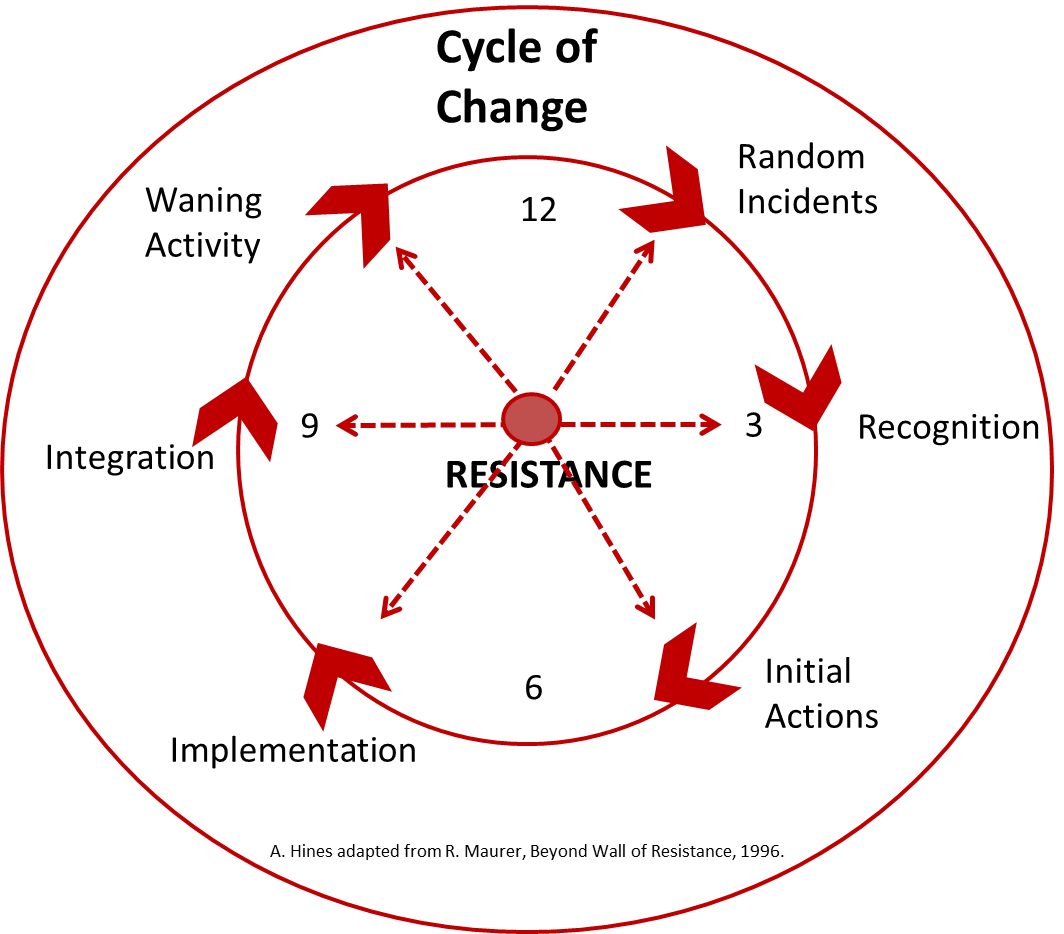 The Cycle Of Change D Resistance