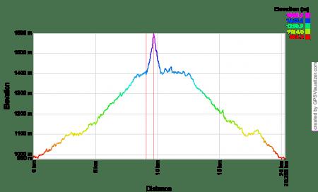 Высотный профиль похода на Морское Око
