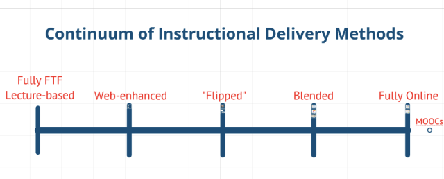 Continuum of INstruction Delivery