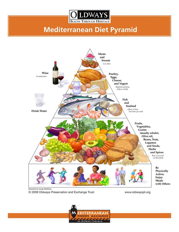 meddietpyramid(small)