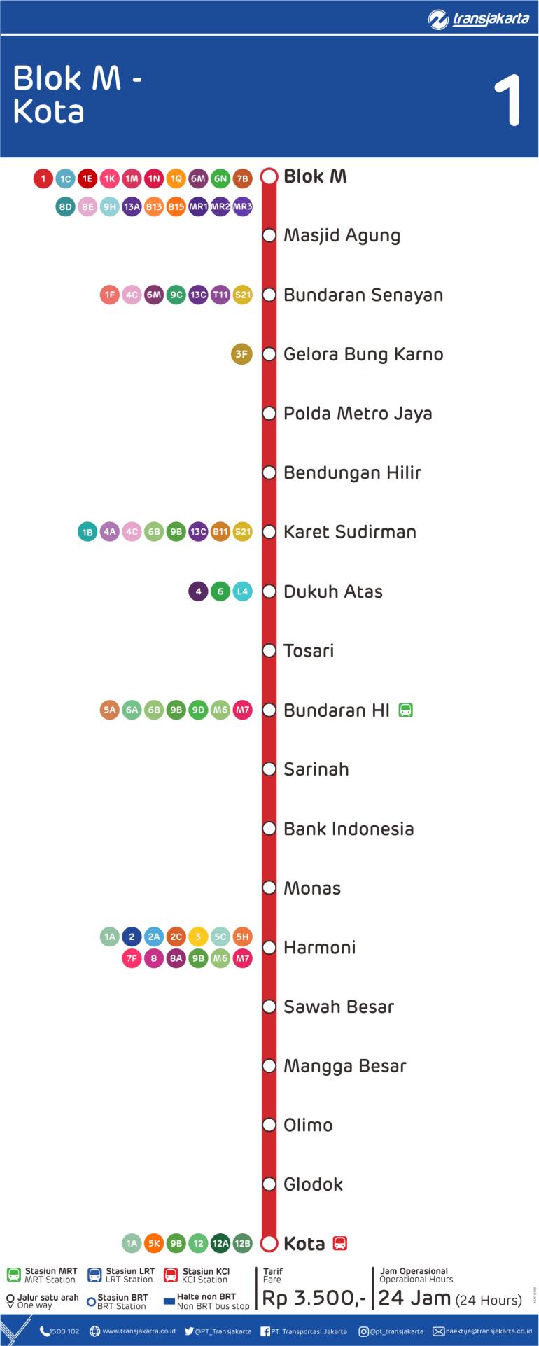 Koridor 1 Terminal Blok M sampai Stasiun BRT Kota