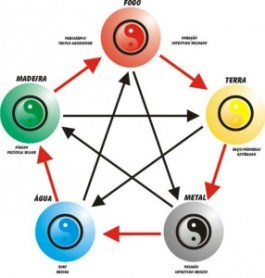 5-Elementos