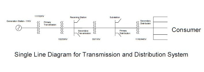 Electrical Transmission and Distribution System - An