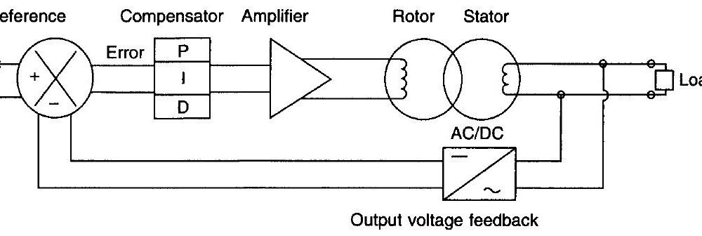 Closed Loop Voltage Control System
