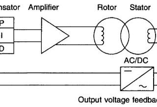 Closed Loop Voltage Control System