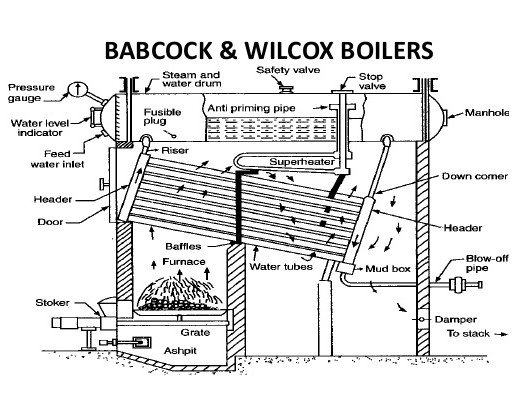 Babcock and Wilcox Boiler
