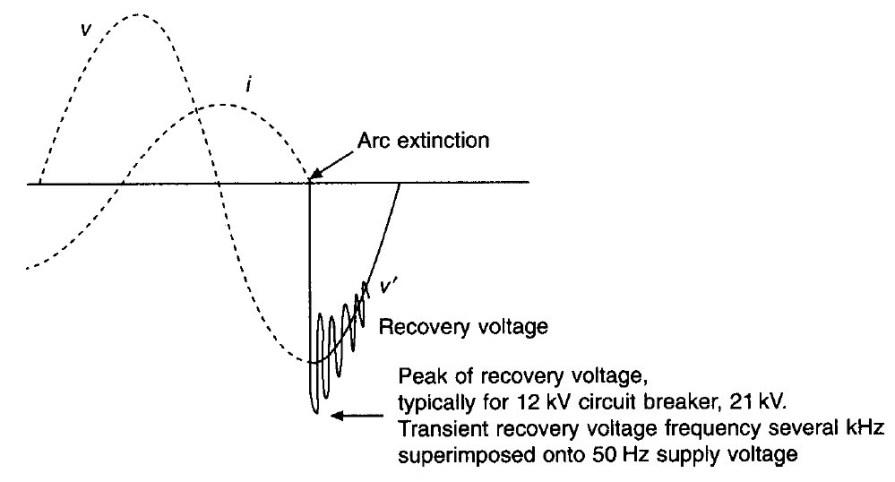Circuit Breaker Operation