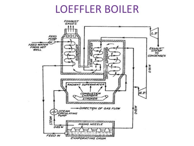 Construction and Working Principle of Loeffler Boiler - An ...