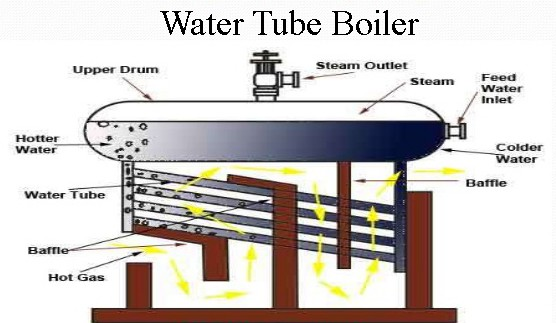 Advantage and Disadvantage of Water Tube Boiler - An Electrical Engineer