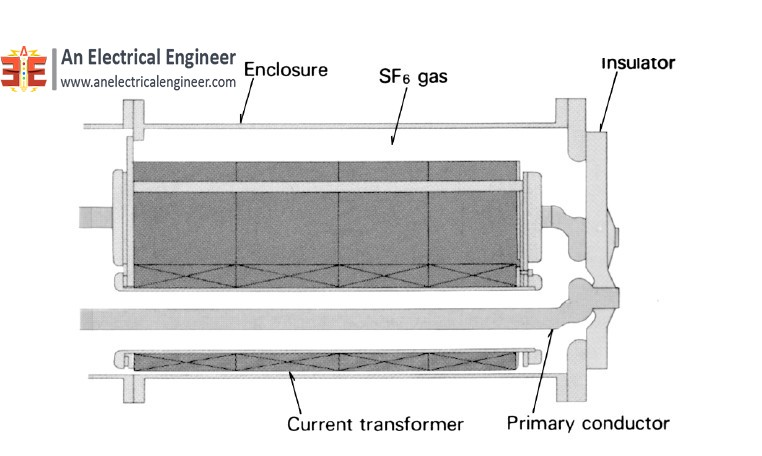 Current Transformers for GIS