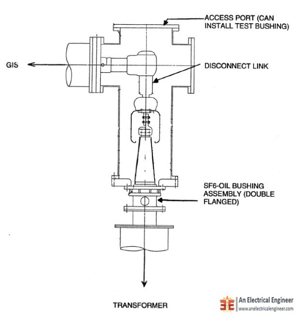 Direct SF6 Bus Connection to Transformer
