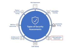 vulnerability scanning risk assessment