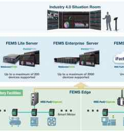 anewtech wise paas factory energy management solution [ 1160 x 686 Pixel ]