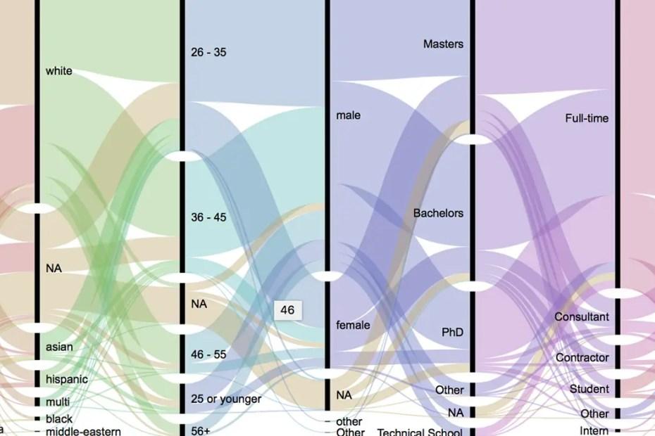 Imagen de una visualización de datos.