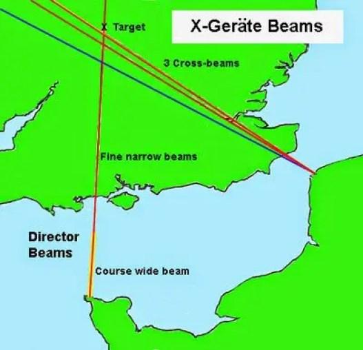 Mapa de funcionamiento del X-Geräte. Una de las más revolucionarias armas secretas alemanas durante la segunda guerra.