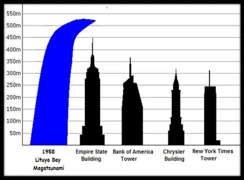 Infografía sobre la ola gigante de Lituya