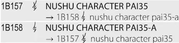 Unicode nushu